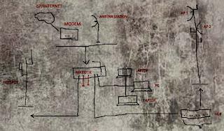 Perbedaan Hub Dan Switch,Router Dan Bridge