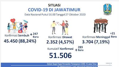 Khofifah Bersyukur Persentase Kasus Aktif Covid-19 di Jatim Terendah ke-2 se-Indonesia