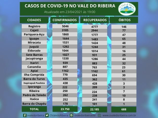 Vale  do Ribeira soma 23.754 casos positivos, 22.185  recuperados e 688 mortes do Coronavírus - Covid-19