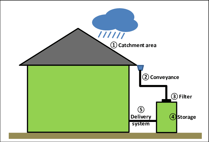 rainwater harvesting model