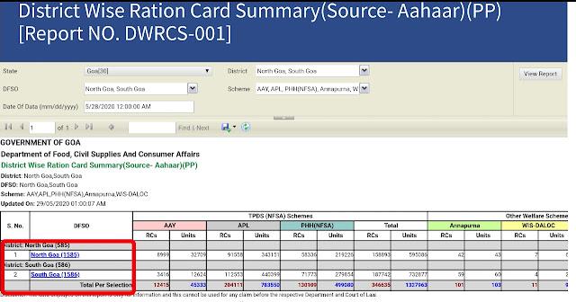 Goa Ration Card