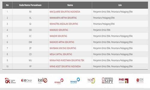 Foto Daftar Sekuritas dan Kode Broker Terdaftar di Indonesia Lengkap Terbaru - www.herusetianto.com