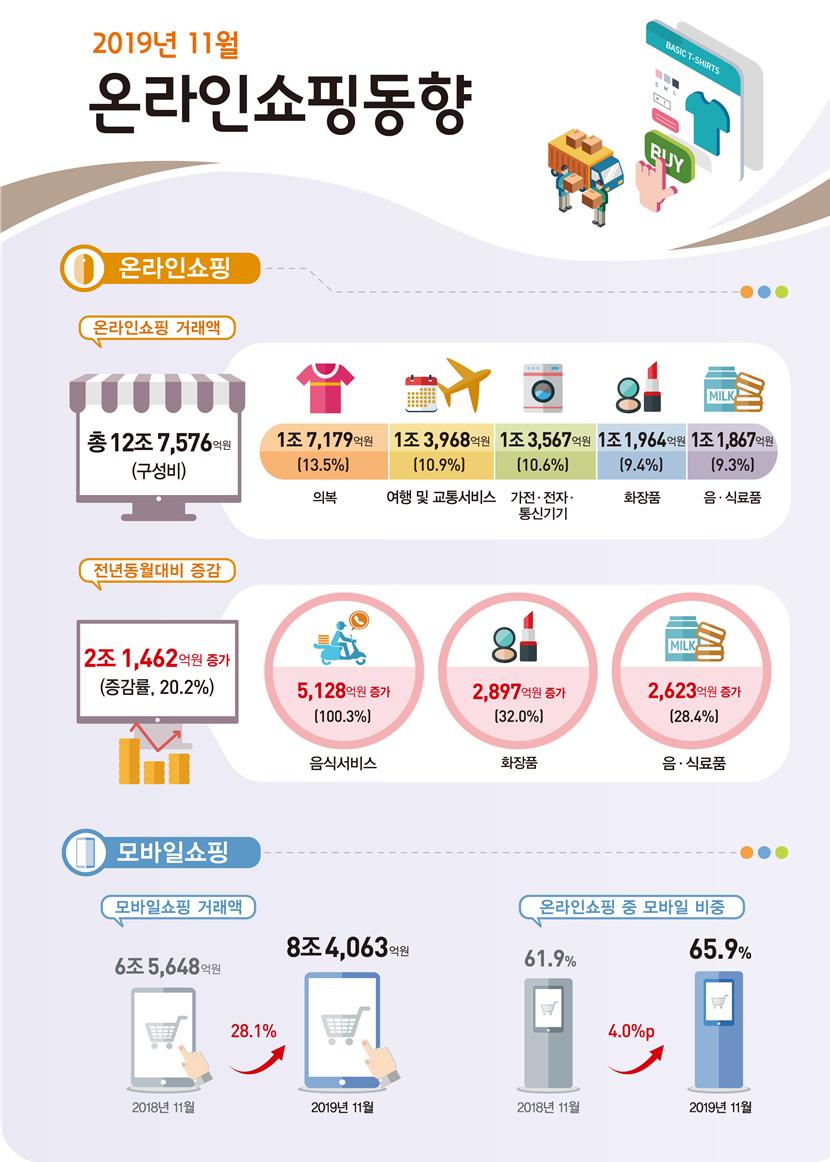 2019년 11월 온라인쇼핑 12조 7,576억원 전년동월대비 20.2% 증가