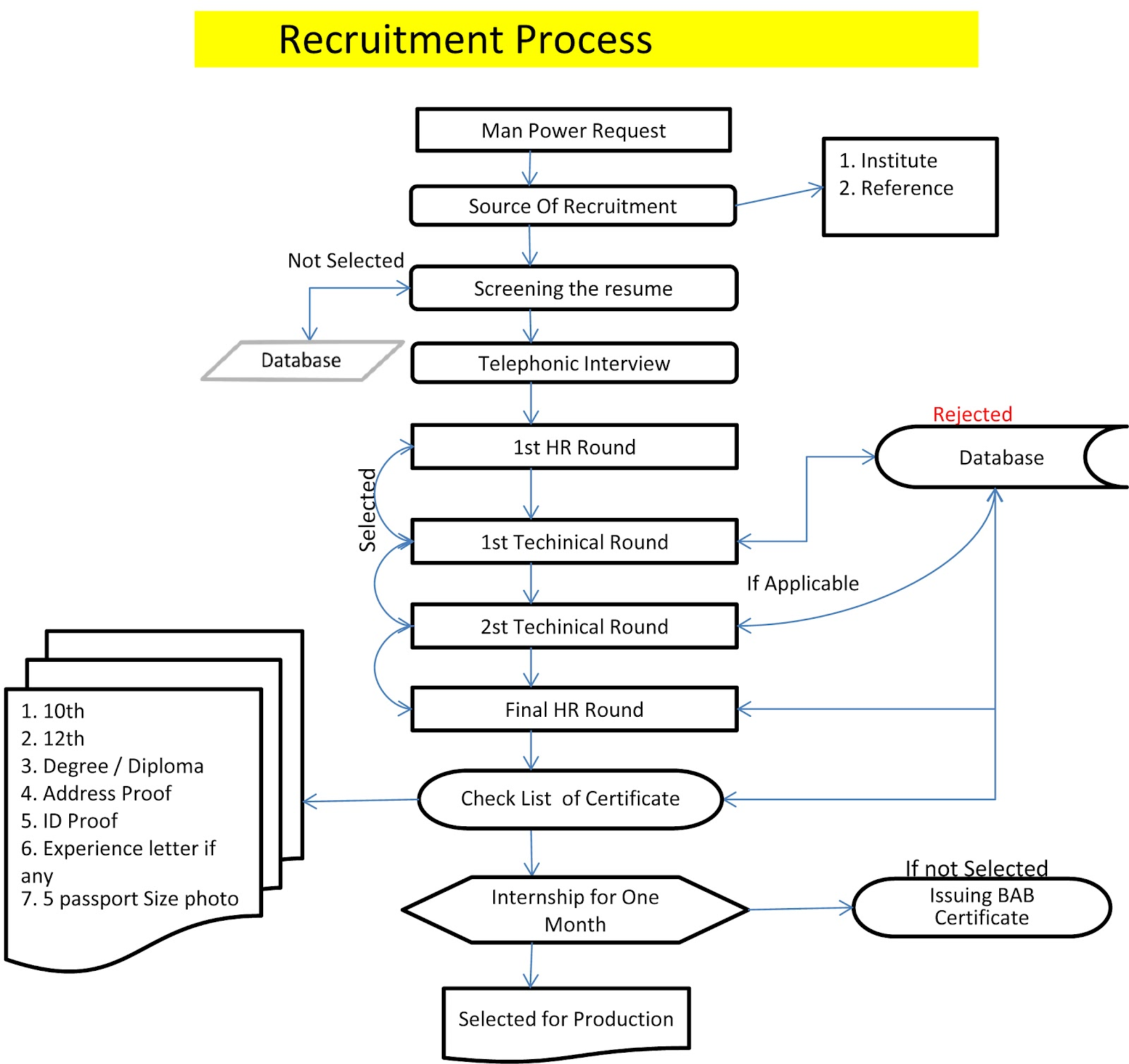 Diagram Process Recruiting Ocean Food Chain Hr Recruitment Flow Chart
