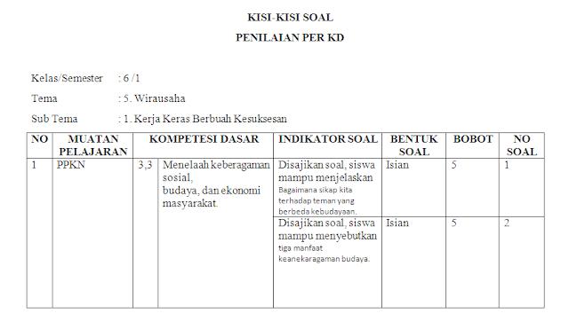 Kisi-kisi soal harian kelas 6 SD/MI Tema 5