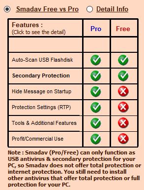 Perbedaan Smadav pro dan free