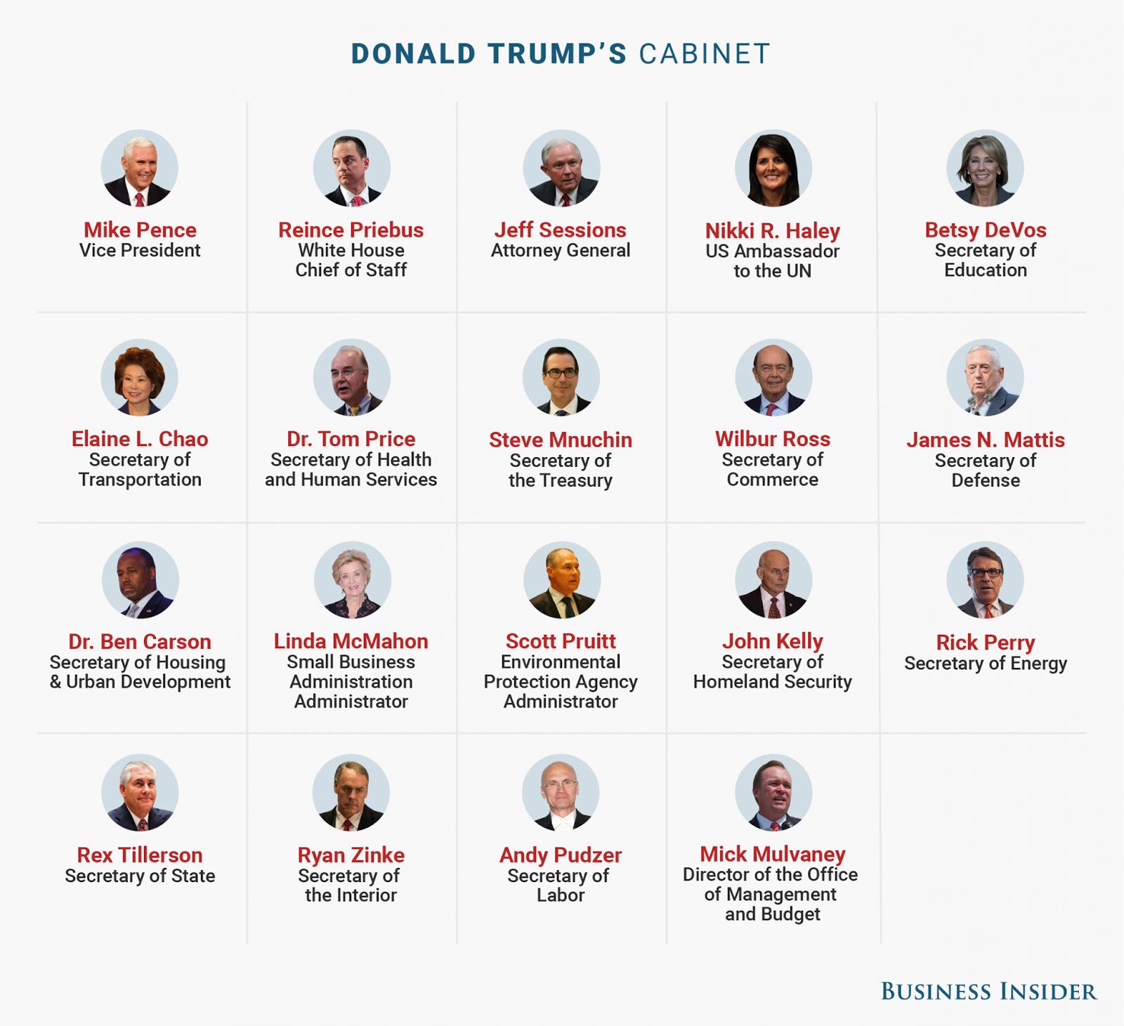 """Dàn nội các """"hàng khủng"""" của Donald Trump"""