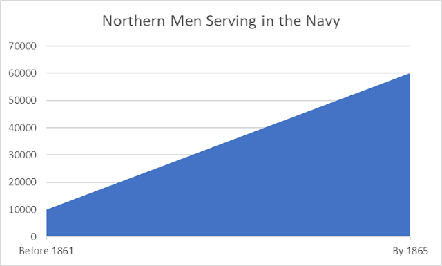graph showing increase from 10000 to 60000 sailors at start and end of Civil War