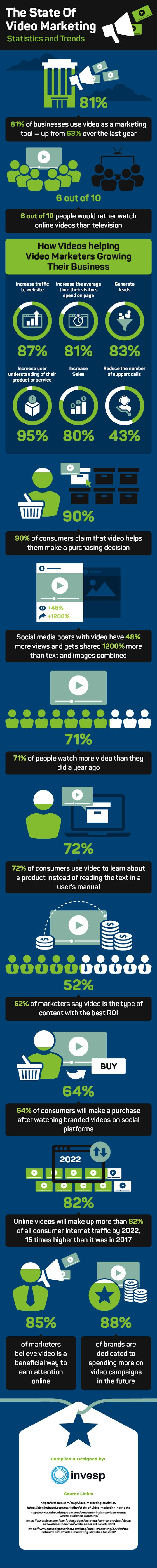 The State Of Video Marketing Statistics and Trends #infographic #Video Marketing #Marketing
