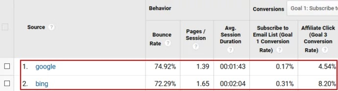 conversion rate bing กับ google