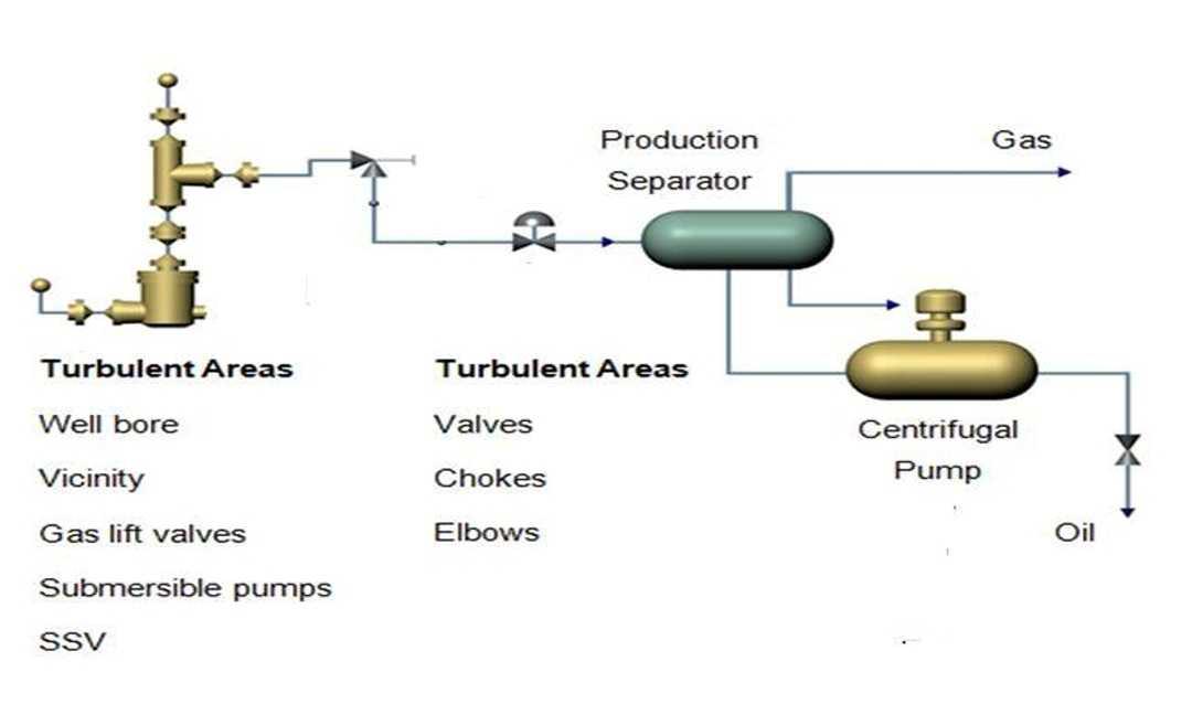 معالجة النفط الرطب وإزالة الاملاح |  Oil Deyhdration and Desalting