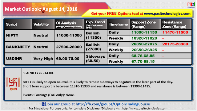 Indian Market Outlook: August 14, 2018
