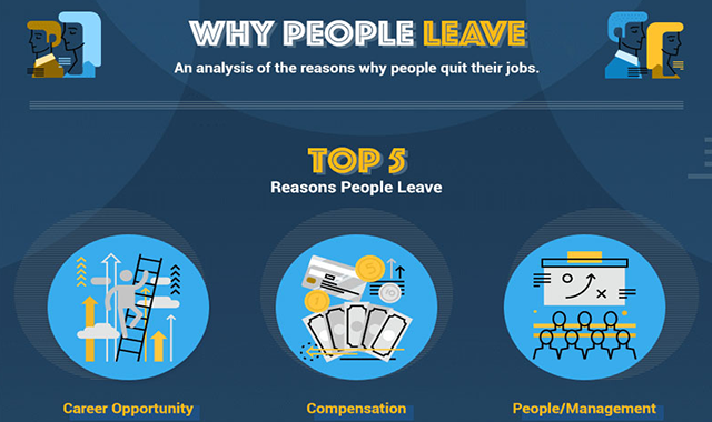 An Analysis of the Reasons Why People Quit Their Jobs #infographic