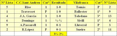 Resultados del match C.C. Sant Andreu - Vilafranca