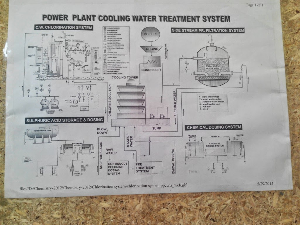 Training Report on National Thermal Power Corporation, Mouda ...
