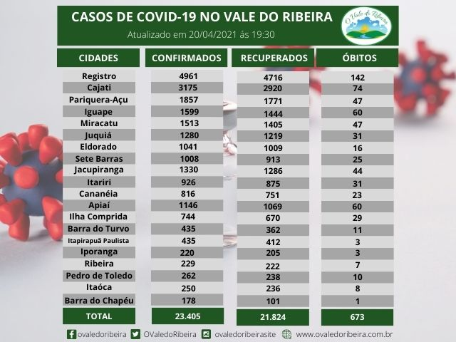 Vale do Ribeira soma 23.405 casos positivos, 21.824  recuperados e 673 mortes do Coronavírus - Covid-19