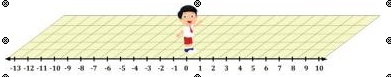 Materi Matematika Kelas 6 SD/MI tentang Penjumlahan dan pengurangan pada garis bilangan