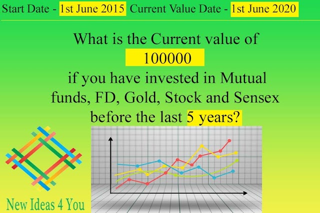 Comparing the returns of Mutual funds, FD, Gold, Stocks, and Sensex for the investment of 100000 for the last 5 years.