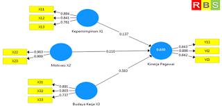 Contoh Hasil Calcuate PLS Algorithm (Outer Model)