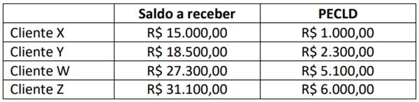 CFC 2020: A Cia. Branca Ltda. apresentava os seguintes saldos a receber de clientes e perdas estimadas com créditos de liquidação duvidosa (PECLD); observe.