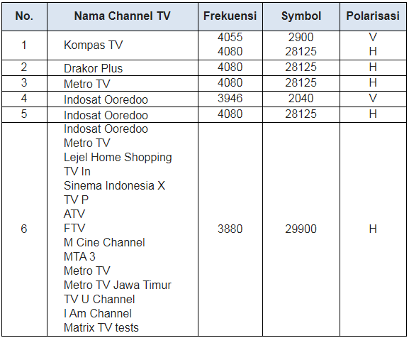 Frekuensi Channel TV Satelit Telkom dan Palapa