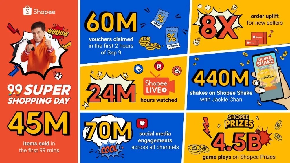 Shopee sold 45 million products in the first 99 minutes of 9.9 Super Shopping Day