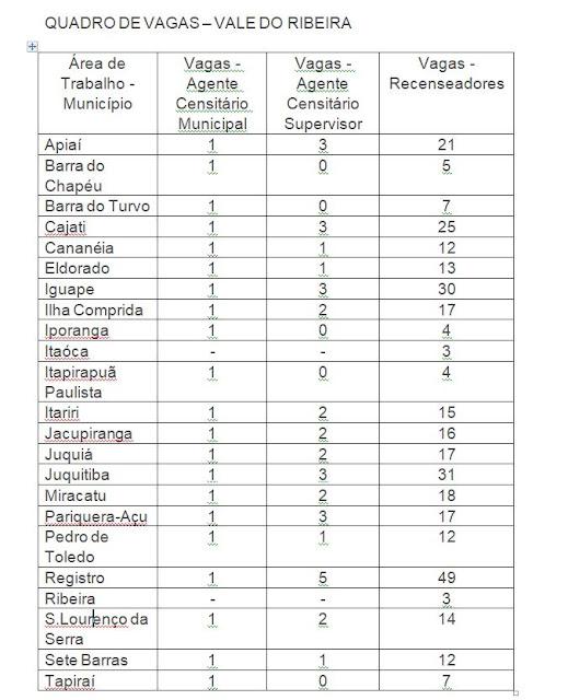 IBGE abre 55 vagas temporárias para trabalhar no Censo 2021 no Vale do Ribeira
