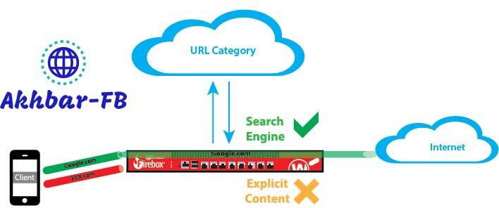 Service de protection d'URL