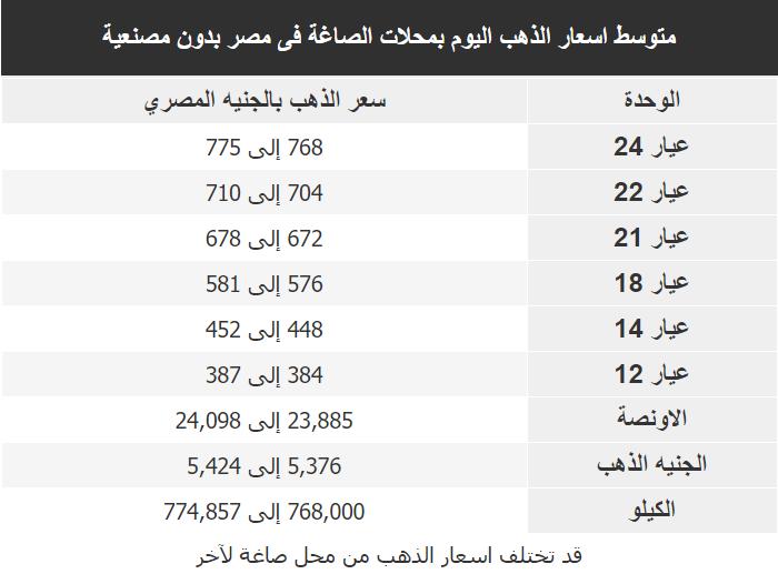 اسعار الذهب اليوم فى مصر Gold الخميس 19 مارس 2020