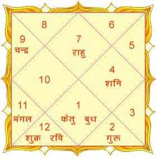 Astrologer Vaibhav: What is JANAM KUNDLI or Birth Chart?