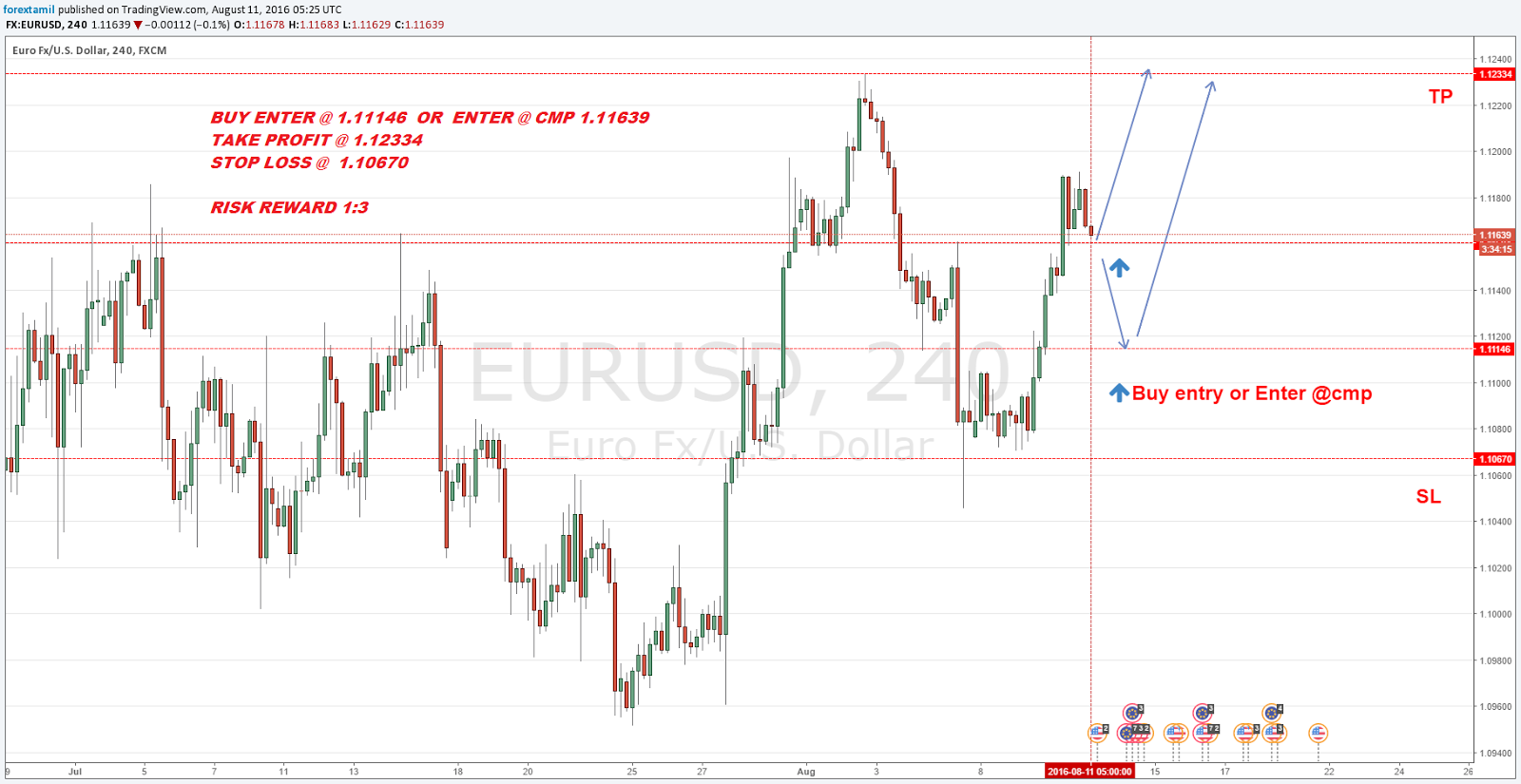 Q Forex Live Challenging Signals Eur Usd Entry 1 11146 Or Enter Cmp 111639