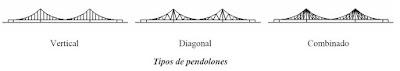 Tipos de pendolones en puentes colgantes