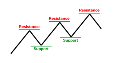 Forex strategies support or resistance
