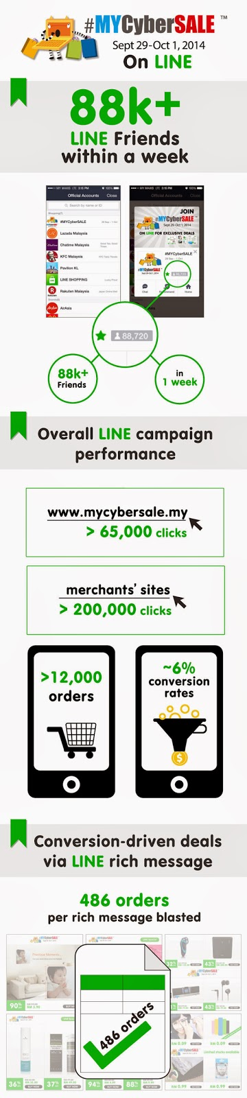 #MYCyberSALE LINE campaign infographic