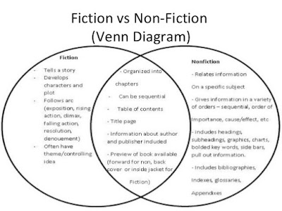 Menulis fiksi atau non fiksi
