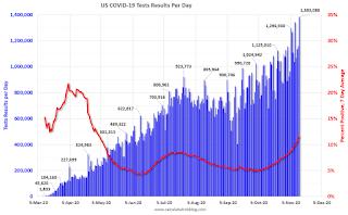 Pruebas de COVID-19 por día y porcentaje positivo