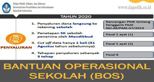 Kebijakan BOS Tahun 2020 Perubahan Dalam POKOK-POKOK KEBIJAKAN BOS 2020 (PETUNJUK TEKNIS BOS TAHUN 2020)