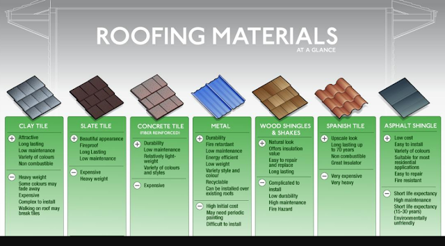 Plus-Minus Roofing Materials