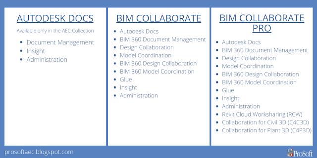 Autodesk Docs, BIM Collaborate, BIM Collaborate Pro