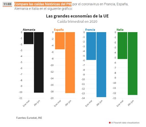 Caída del PIB español, alterando los ejes.