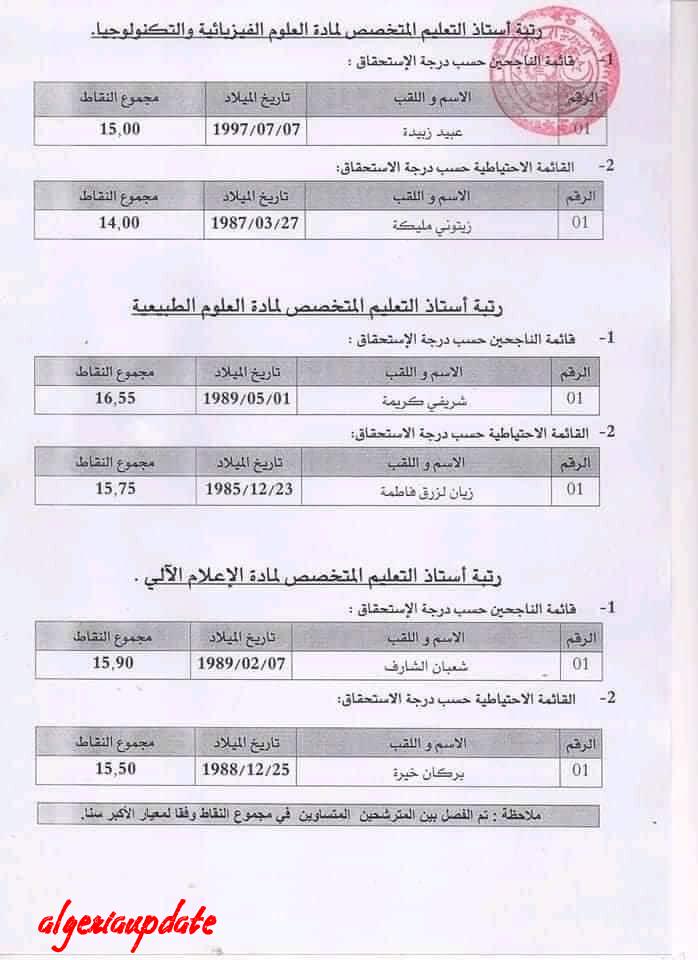 نتائج مسابقة الأساتذة لقطاع الضمان الإجتماعي والتضامن بالشلف