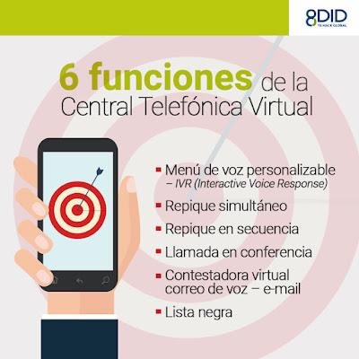 Funciones Central Telefonica Virtual