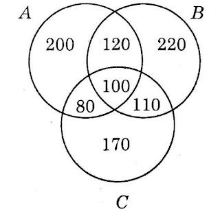 au 4th sem analytical sills model paper, venn diagram, au 4th sem model papers, ug papers