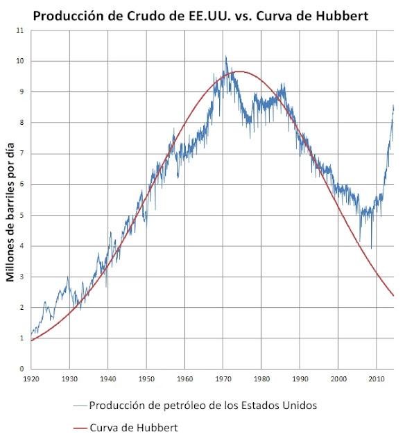 Hubbert desarrolló un modelo matemático, y de este modelo predijo que los Estados Unidos alcanzarían su pico de producción en algún momento alrededor del año 1965.