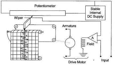 potentiometric recorder block diagram