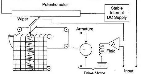 Potentiometric Recorder ~ Electronics and Communication