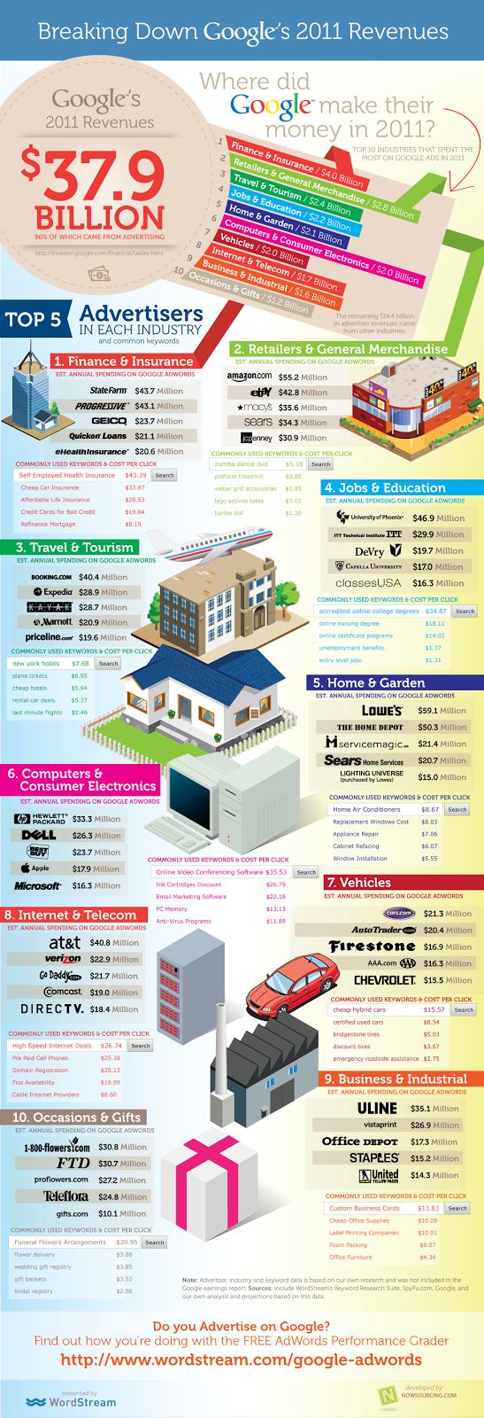 adwords sumber pendapatan terbesar google tahun 2011