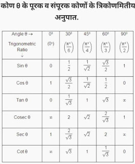 Trikonamiti trigonometry table