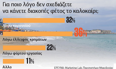 Οι Ελληνες δεν πάνε διακοπές όχι λόγω πανδημίας αλλά αφραγκίας