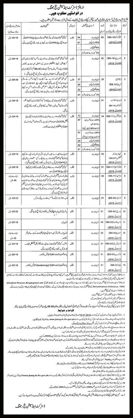 District and Session Court Jhang Jobs 2018